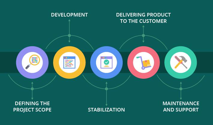 software development life circle examples